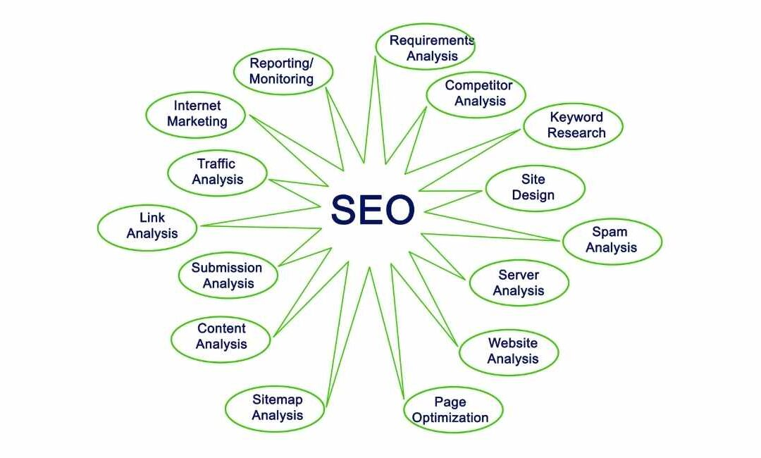 SEO in Ireland: How to Improve Your Business Visibility Online?